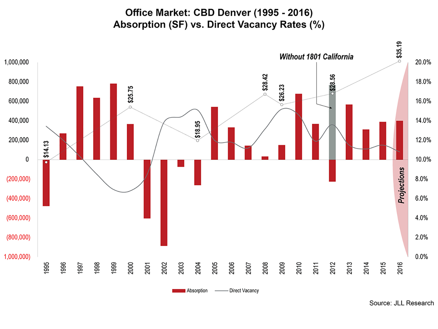 CRE Market_CBD_Absorption-Vacancy_JLL Research_Denver CO