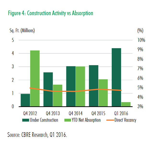 Q1 2016 Industrial Fig 4 Construction Activity vs Absorption