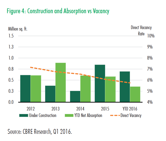 Q1 2016 Retail Fig 4 Construction and Absorption vs Vacancy