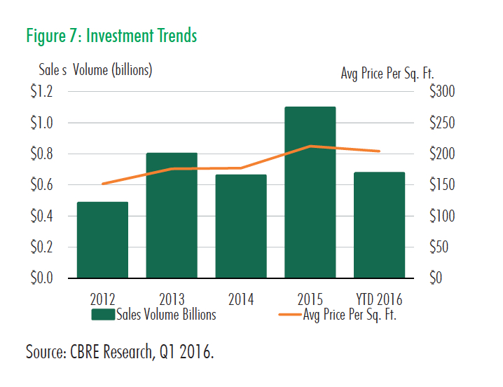 Q1 2016 Retail Fig 7 Investment Trends