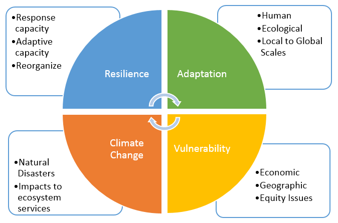 Climate_Resilience_Model