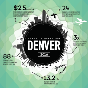 Downtown Denver Partnership Releases 2016 State of Downtown Denver Report