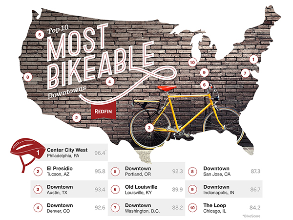 Redfin_Most Bikeable Downtowns_Denver CO