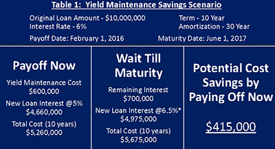 Interest Rate Increase_Yield Maintenance Consultants