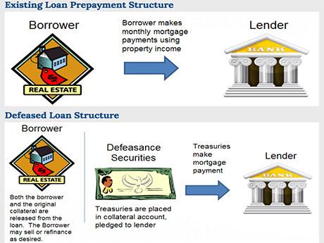 Astdefeasance.com_Commercial Real Estate