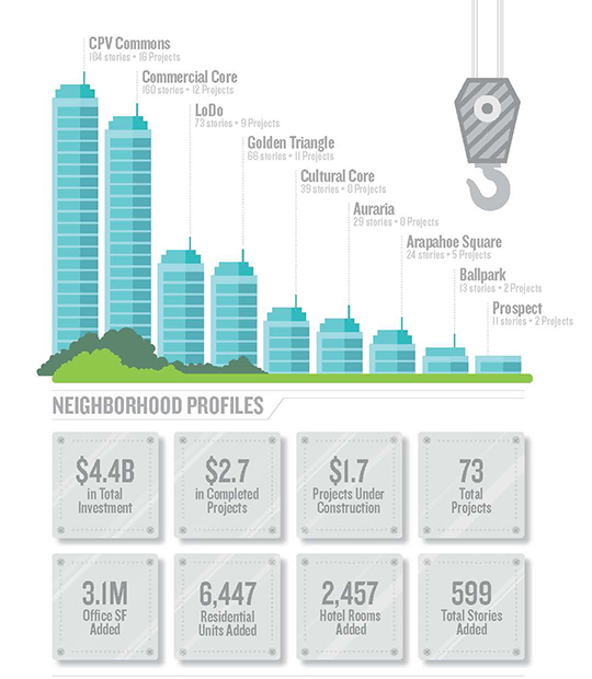 Downtown Denver Partnership_2016-Annual-Development-Map_Denver CO