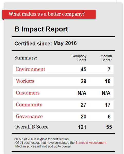 B Corp Score Card_Group14 Engineering_Denver CO