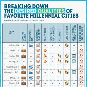 Abodo Perfect Cities Millennials_Denver CO