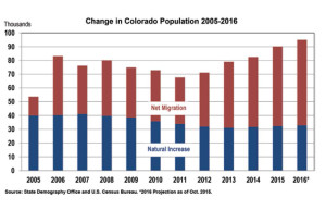 Colorado Business Review Mid-Year Forecast July 2016