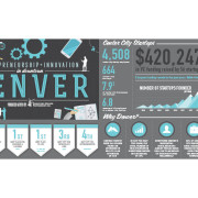Downtown Denver Startup Report Highlights Thriving Culture of Innovation