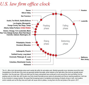 JLL 2016 Law Firm Perspective_Denver CO