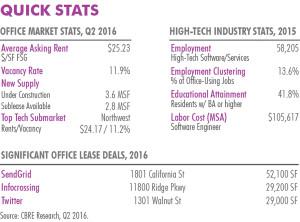 CBRE Tech Thirty 2016 Report_Denver CO