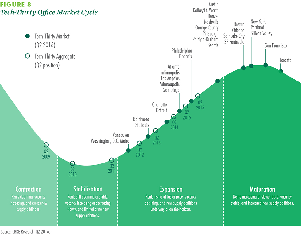 CBRE Tech Thirty 2016 Report_Denver CO