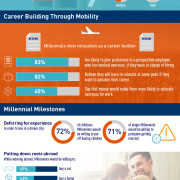 New survey for Graebel finds majority of Millennials are willing to relocate for a job, postpone life milestones to live and work in desired destinations