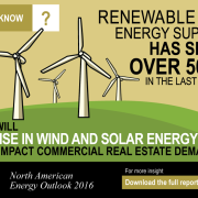 New Energy Players Invigorate Real Estate Markets following Oil & Gas Downturn