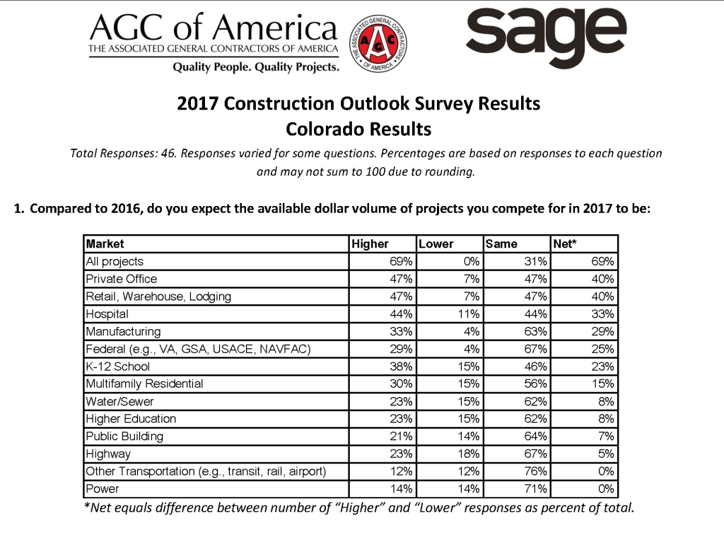 2017_Outlook_Survey_Colorado_AGC