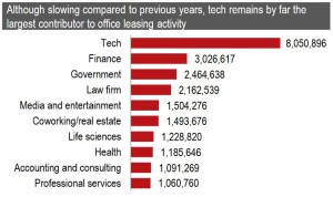 jll_tech-largest-contributor
