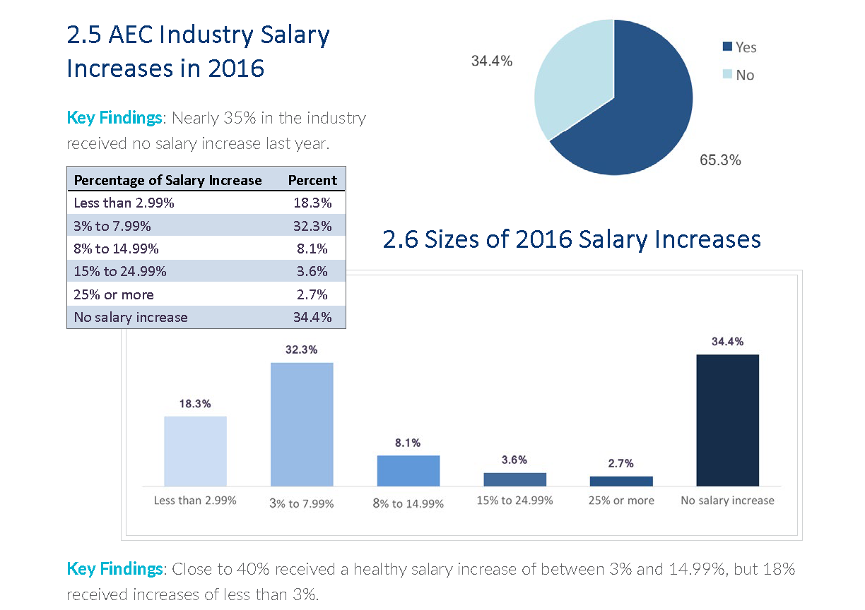 New Architecture/Engineering/Construction Industry Salary Report Reveals  Surprising Results