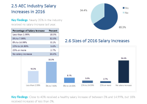 Pages from 2017 AEC Industry Salary Survey Final