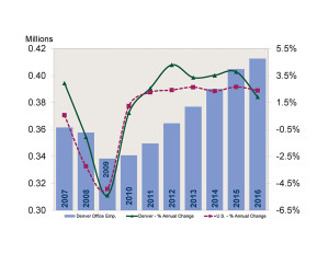 Denver Office Using Employment Trends