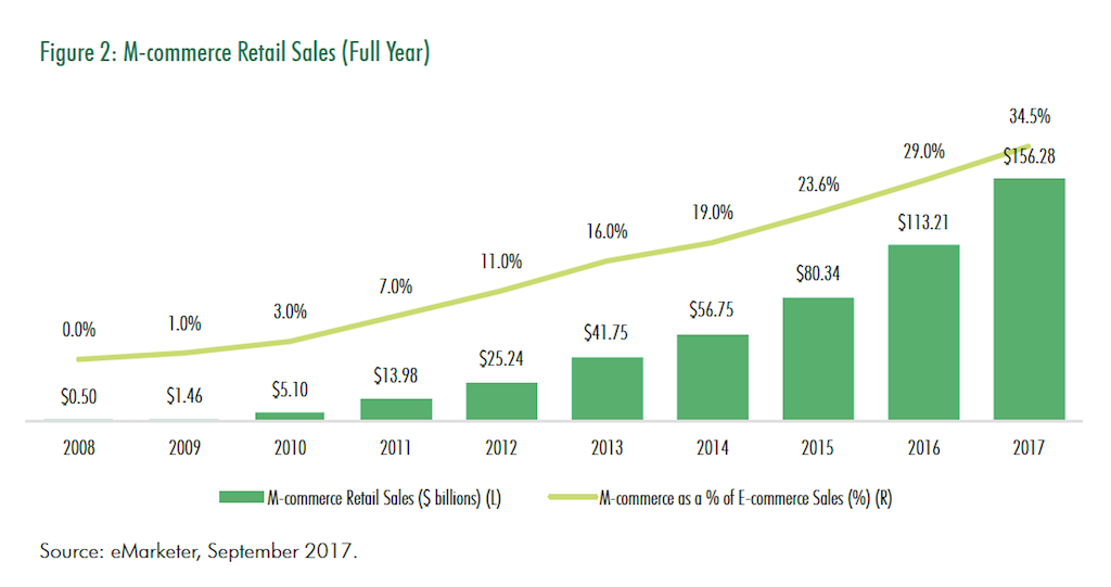 2017_Holiday M-commerce Retail Sales Full Year