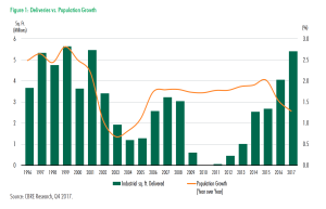 2017_Q4_Denver INDUSTRIAL Deliveries vs Population Growth