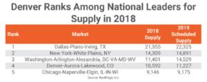 Rental Rates in Denver Ahead of National Average