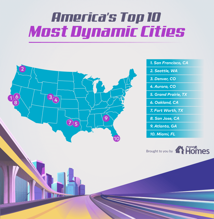 Astonishing Denver And Aurora Among Top 10 Most Dynamic U S Cities Home Interior And Landscaping Eliaenasavecom